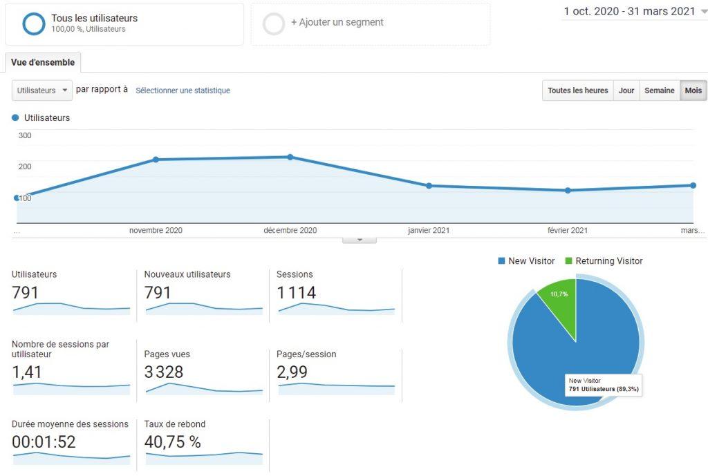 Interface Google Analytics montrant le nombre d'utilisateurs pendant 6 mois