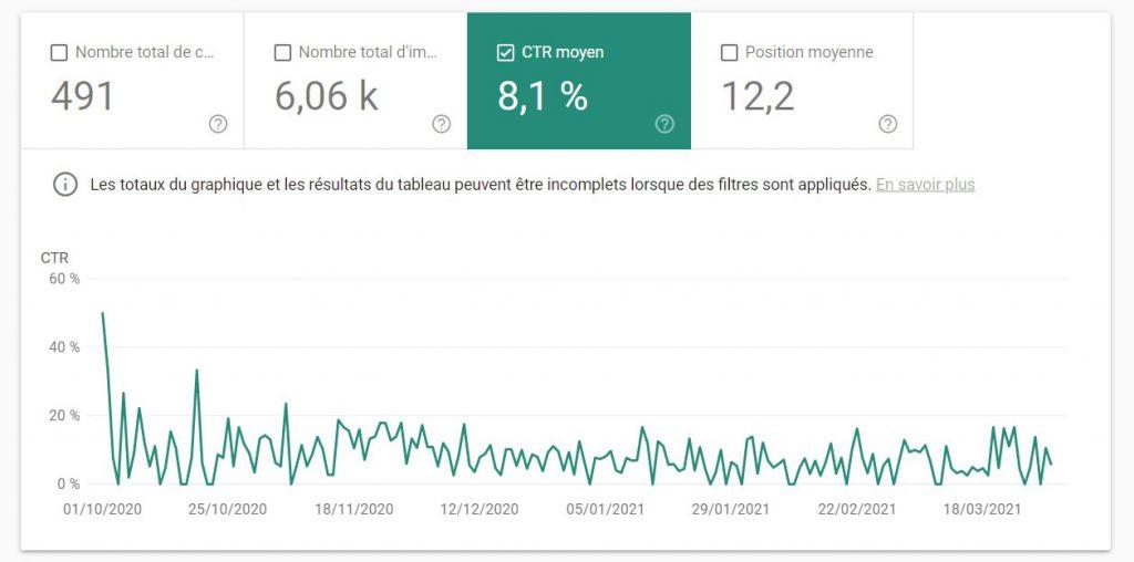 Interface Google Search Console montrant le CTR pendant 6 mois